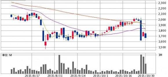 chart_1030_1