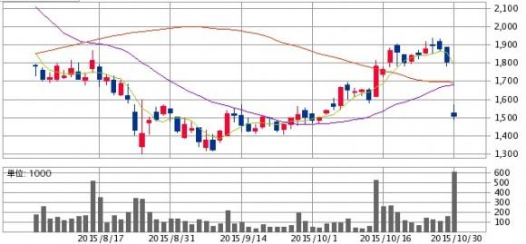 chart_1030_2